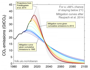 The longer we leave it the steeper the transition we are required to make