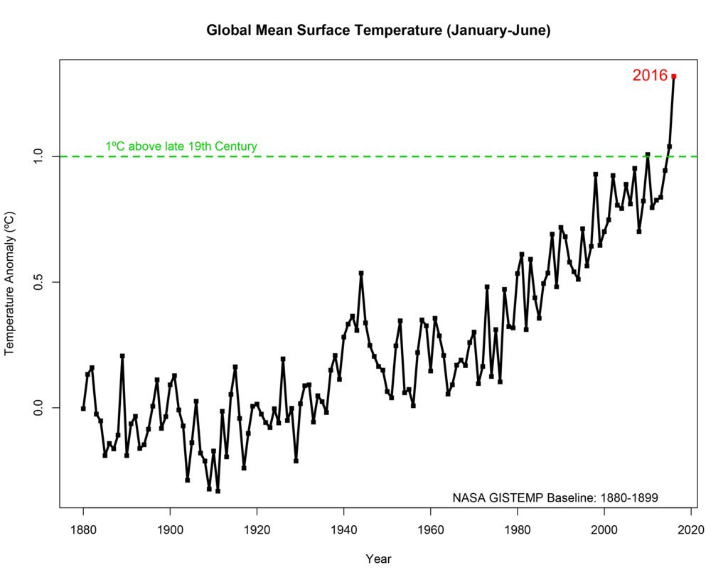 earth surface temps